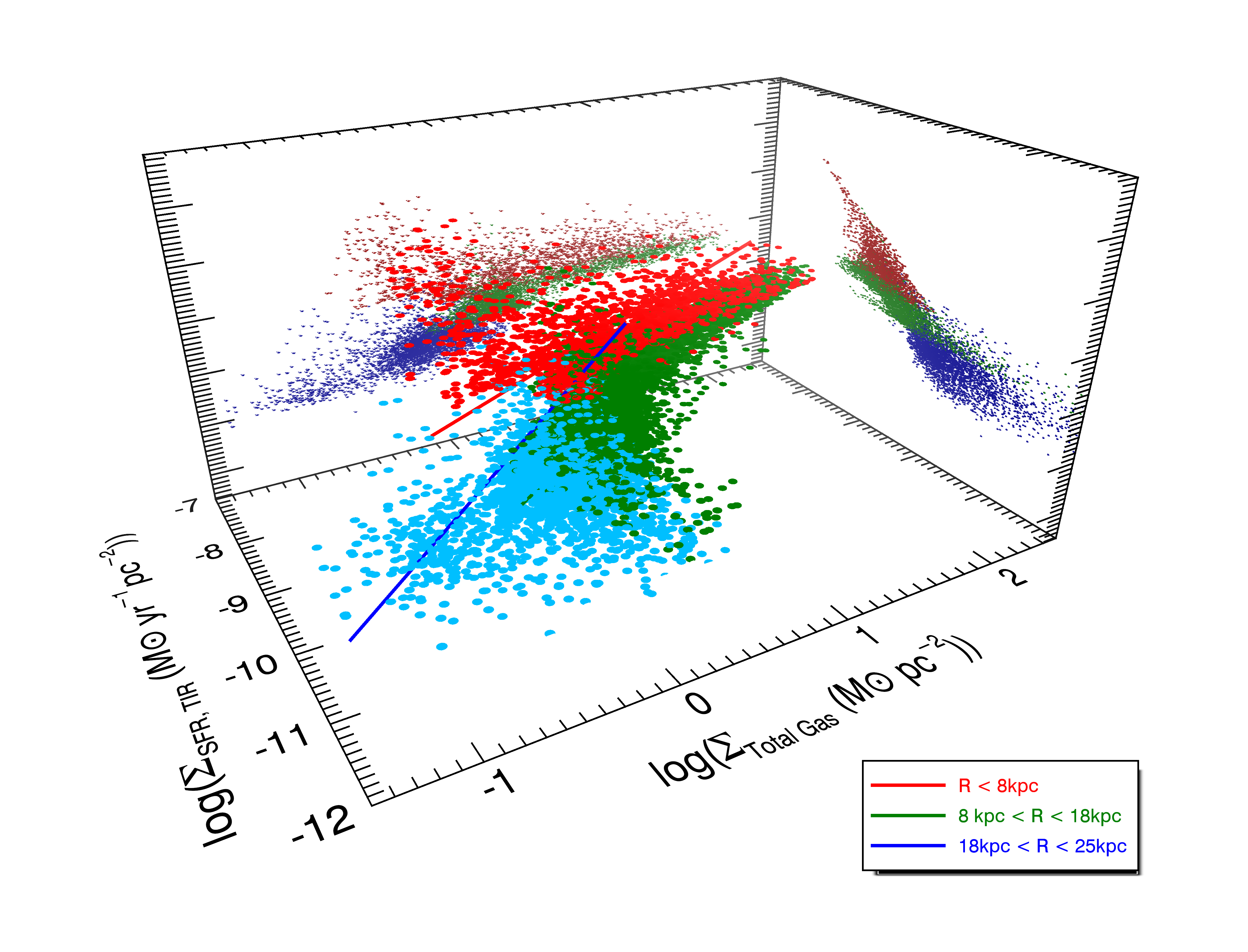 Star formation rate surface density versus stellar and gas mass surface density in M31. Credit: S. Rahmani